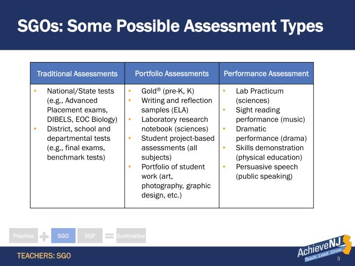 Sgos some possible assessment types