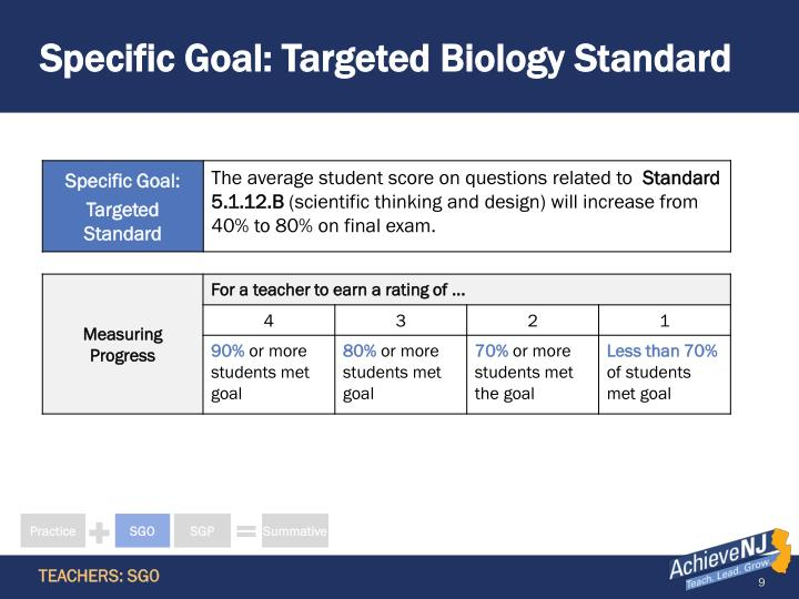 Specific Goal: Targeted Biology Standard