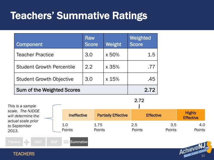 Teachers' Summative Ratings