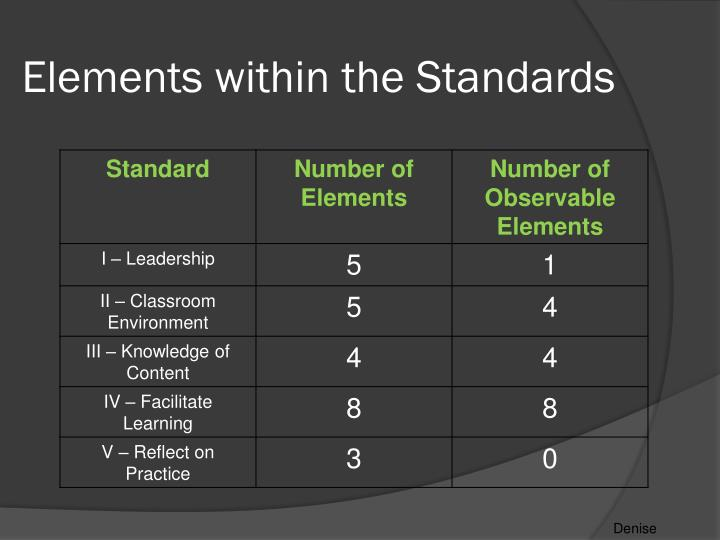 Elements within the Standards