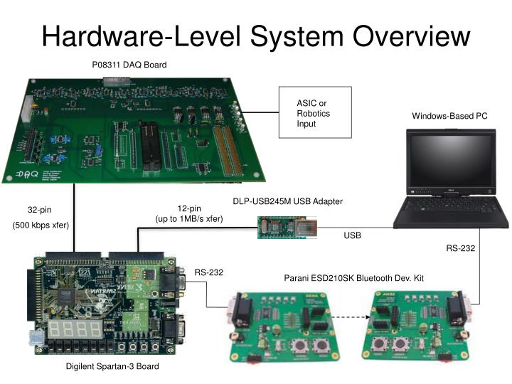 Hardware-Level System Overview