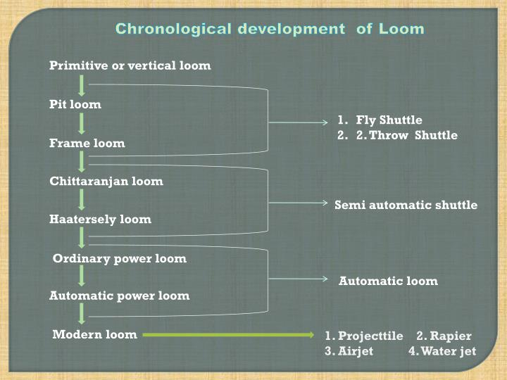 Chronological development  of Loom