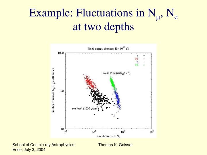 Example: Fluctuations in N