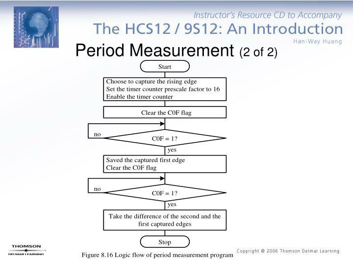 Period Measurement