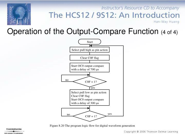 Operation of the Output-Compare Function