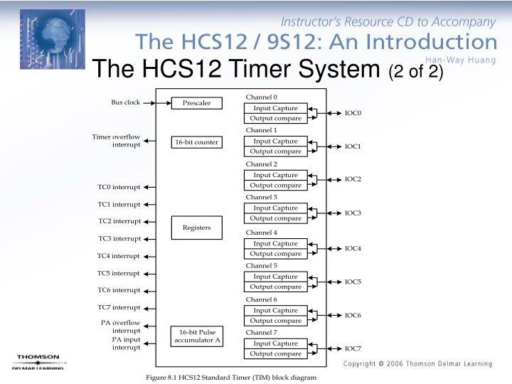 The HCS12 Timer System