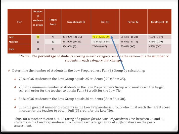 Determine the number of students in the Low Preparedness Full (3) Group by