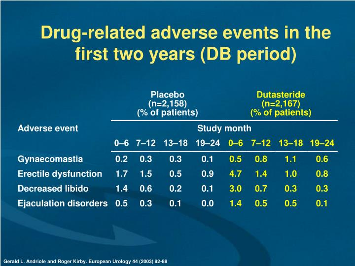 Drug-related adverse events in the first two years (DB period)