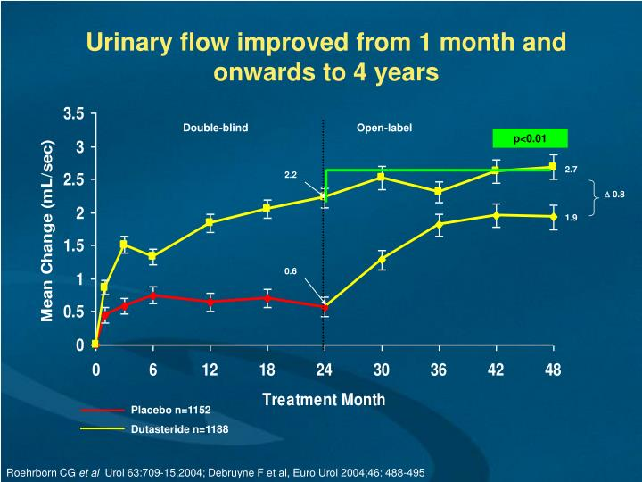Urinary flow improved from 1 month and onwards to 4 years