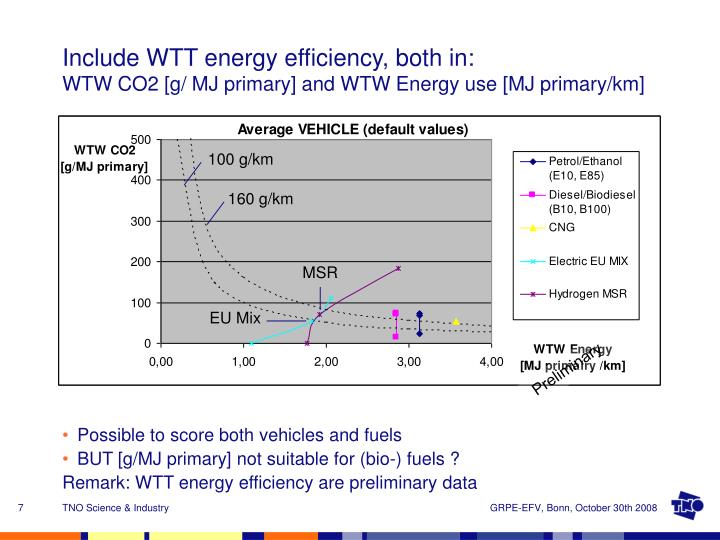 Include WTT energy efficiency, both in: