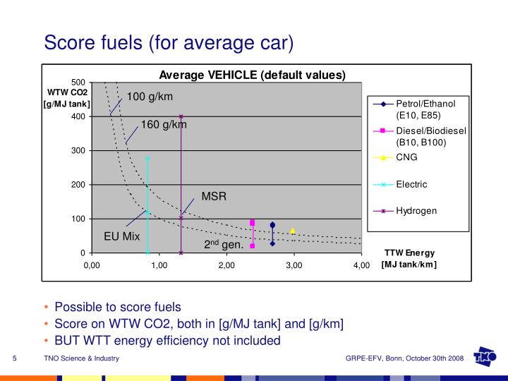 Score fuels (for average car)