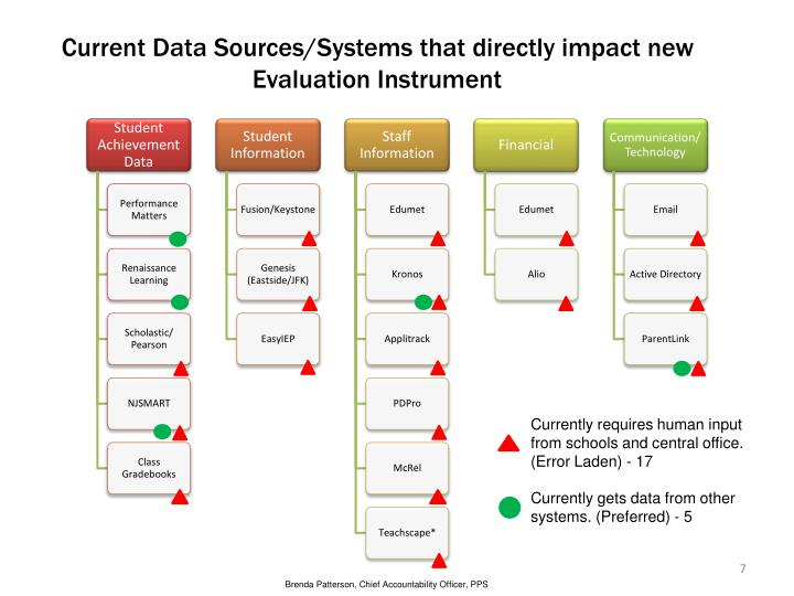 Current Data Sources/Systems that directly impact new Evaluation Instrument