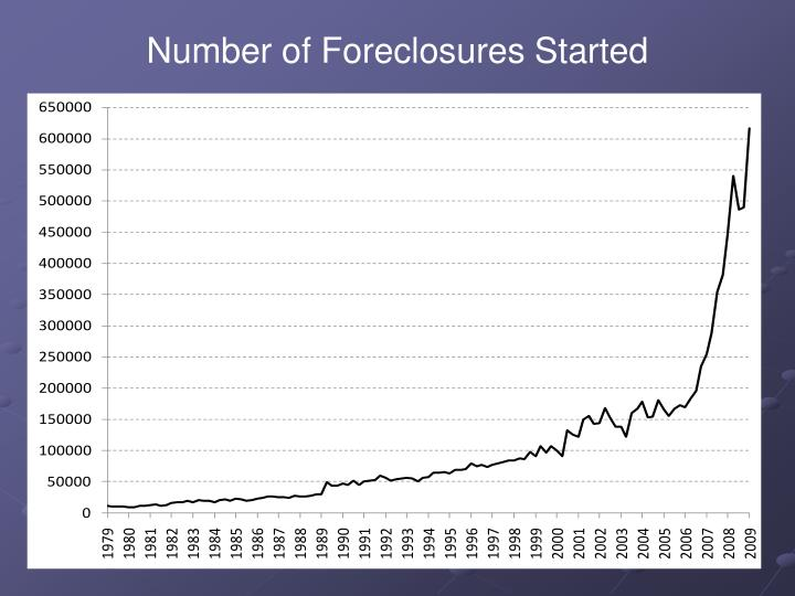 Number of Foreclosures Started