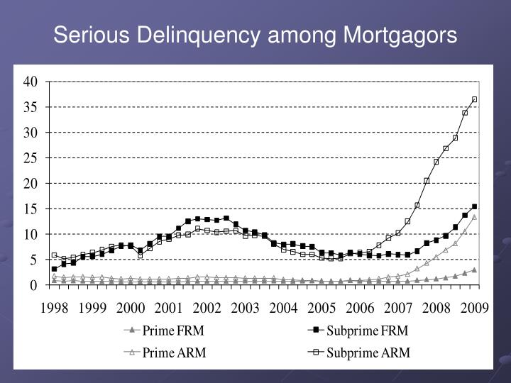 Serious Delinquency among Mortgagors