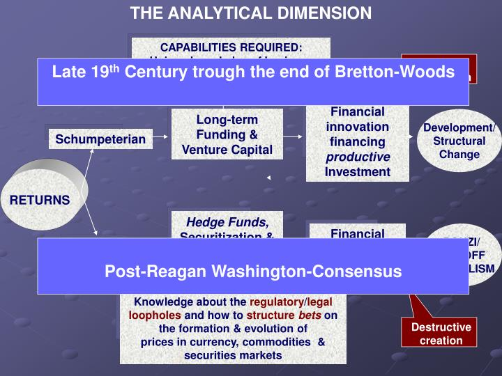 THE ANALYTICAL DIMENSION
