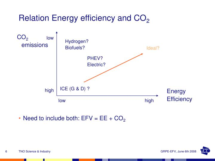 Relation Energy efficiency and CO
