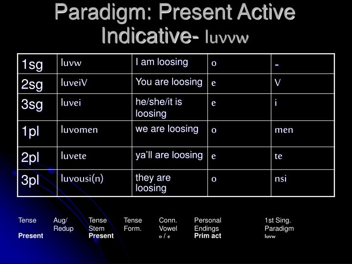 Paradigm: Present Active Indicative-