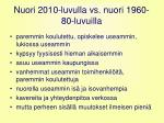 nuori 2010 luvulla vs nuori 1960 80 luvuilla
