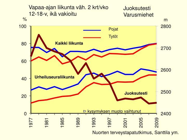 Vapaa-ajan liikunta väh. 2 krt/vko