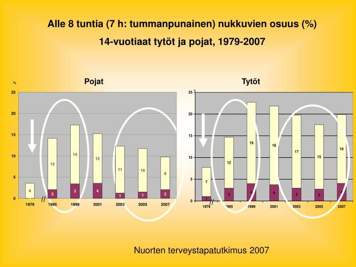 Alle 8 tuntia (7 h: tummanpunainen) nukkuvien osuus (%)