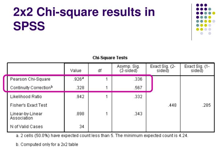 2x2 Chi-square results in SPSS