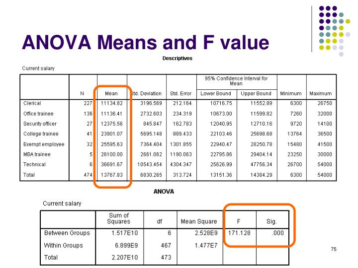 ANOVA Means and F value