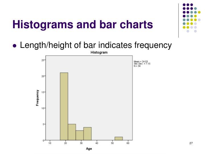 Histograms and bar charts