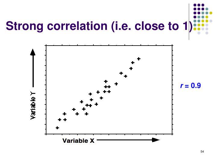 Strong correlation (i.e. close to 1)