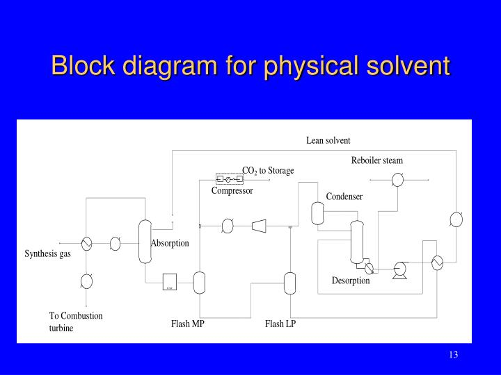 Block diagram for physical solvent