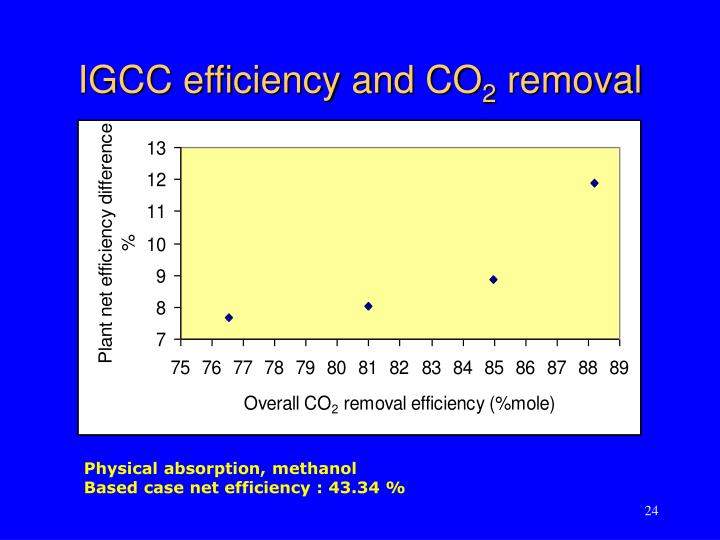 IGCC efficiency and CO