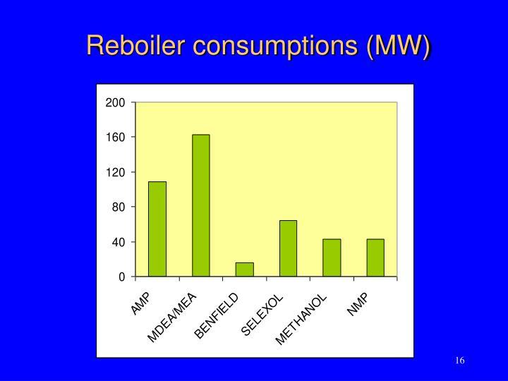 Reboiler consumptions (MW)