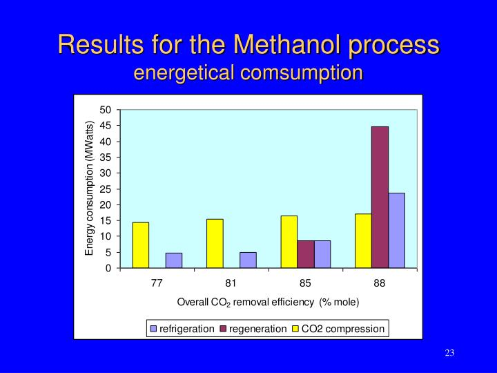 Results for the Methanol process