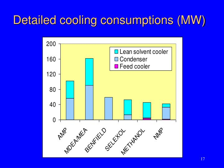 Detailed cooling consumptions (MW)