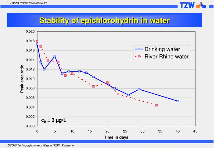 Stability of epichlorohydrin in water