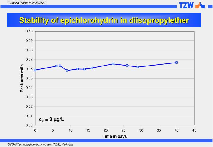 Stability of epichlorohydrin in diisopropylether