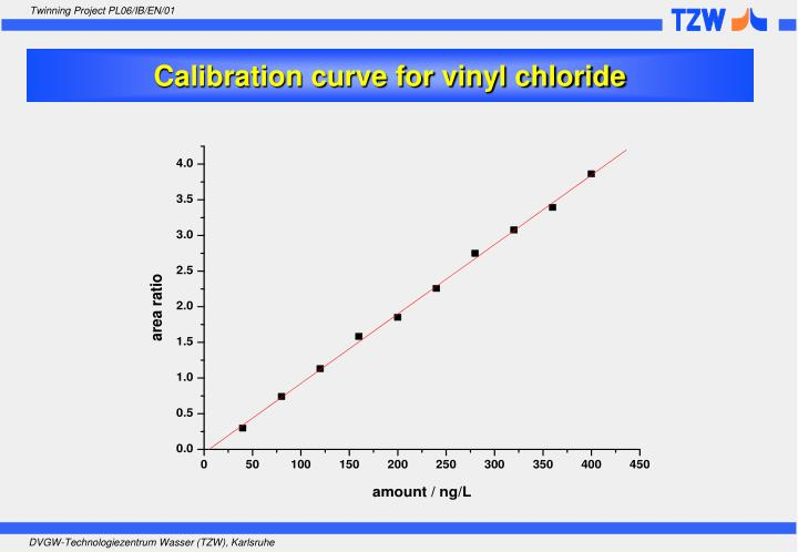 Calibration curve for vinyl chloride