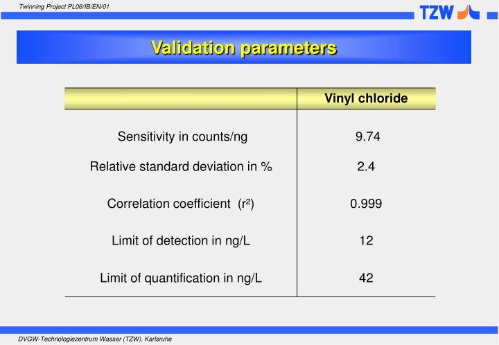 Validation parameters