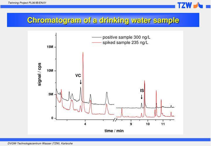 Chromatogram of a drinking water sample