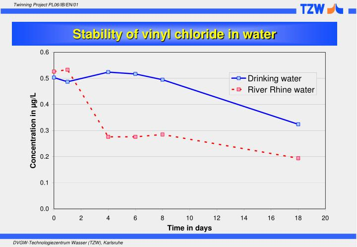 Stability of vinyl chloride in water