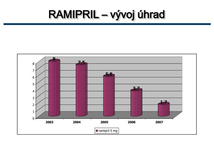 RAMIPRIL – vývoj úhrad