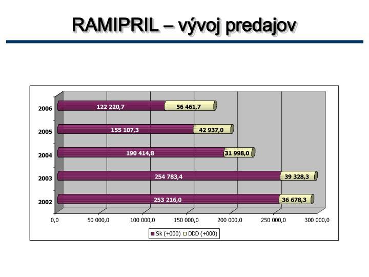 RAMIPRIL – vývoj predajov
