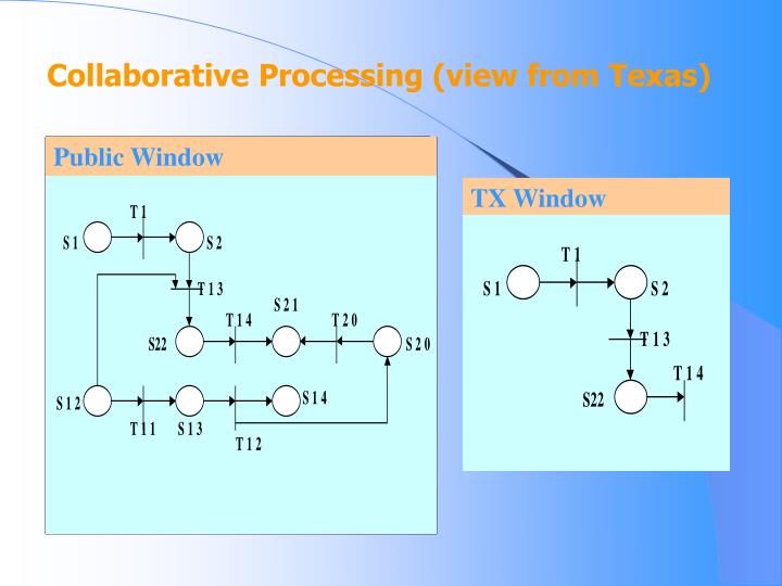 Collaborative Processing (view from Texas)