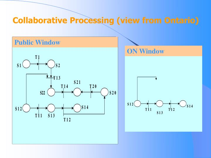 Collaborative Processing (view from Ontario)