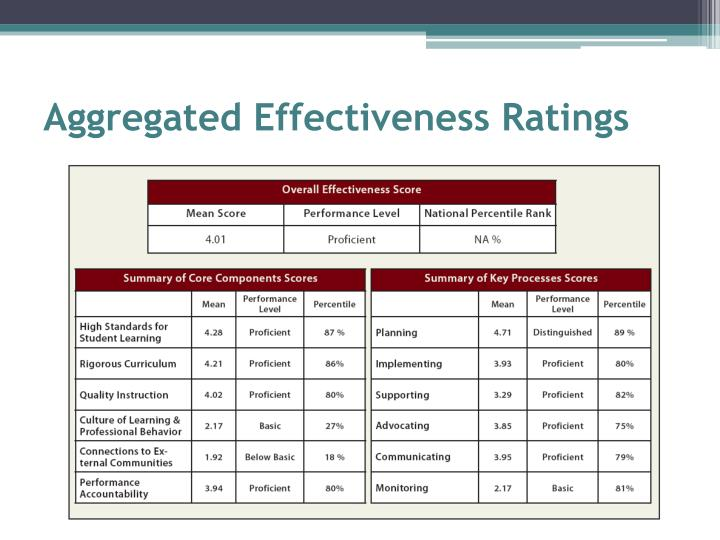 Aggregated Effectiveness Ratings