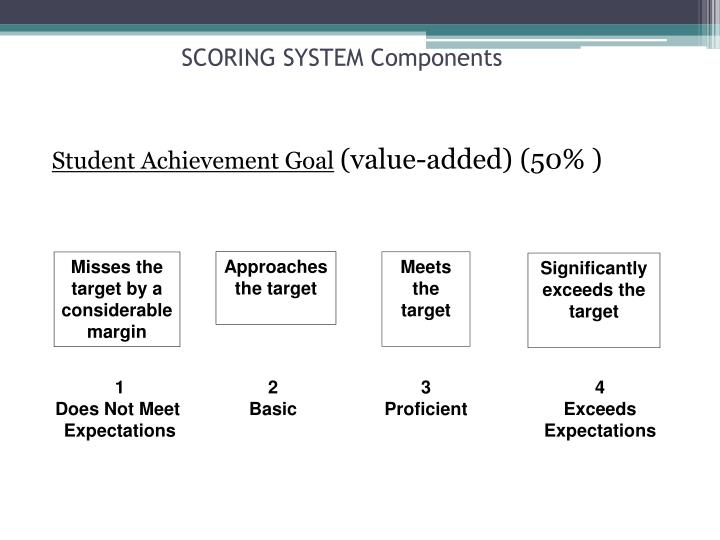 SCORING SYSTEM Components