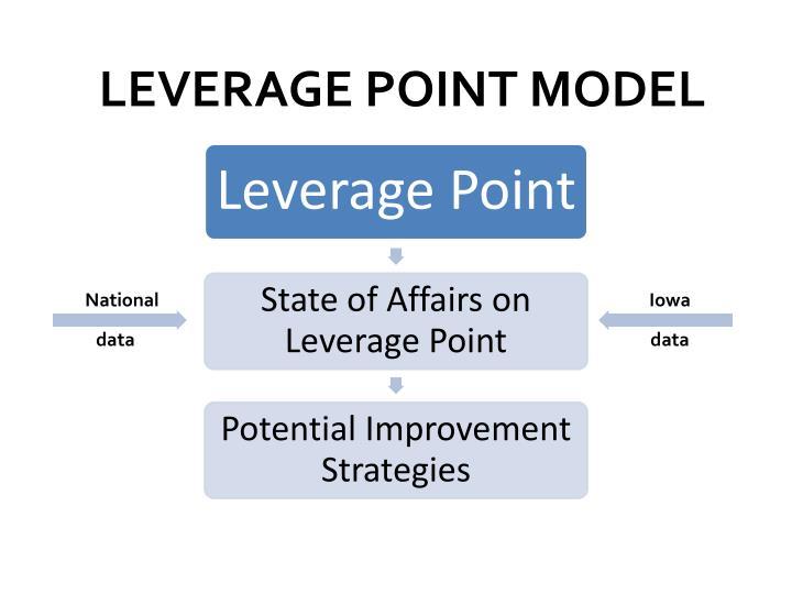 LEVERAGE POINT MODEL