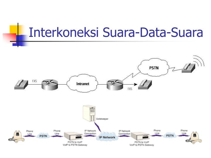 Interkoneksi Suara-Data-Suara