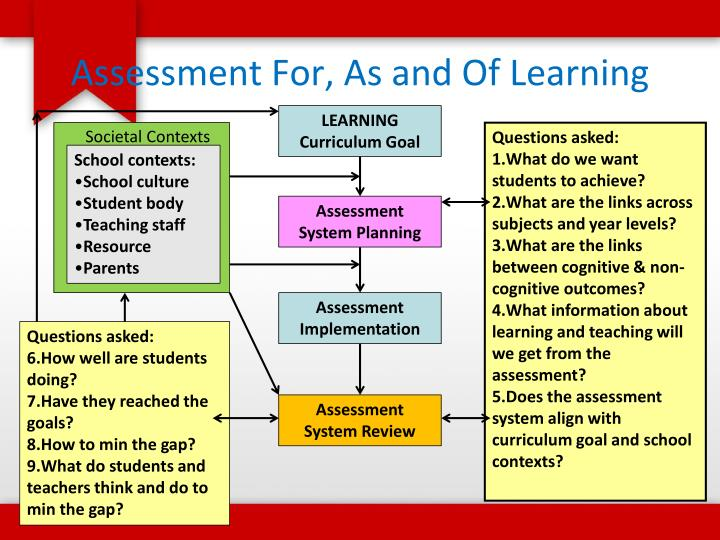 Assessment For, As and Of Learning