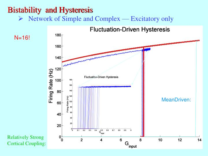 Bistability  and Hysteresis