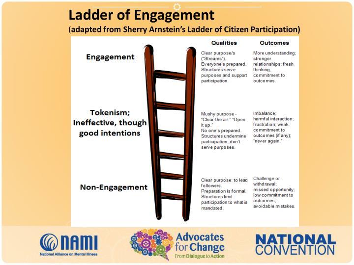 Ladder of Engagement